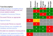 how to write key selection criteria for service desk job