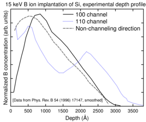 Channelling (physics) - Image: Ranges 15ke V B expt wikipedia