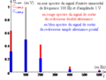 Redresseur double alternance - spectre du redressé d'un sinusoïdal - bis.png
