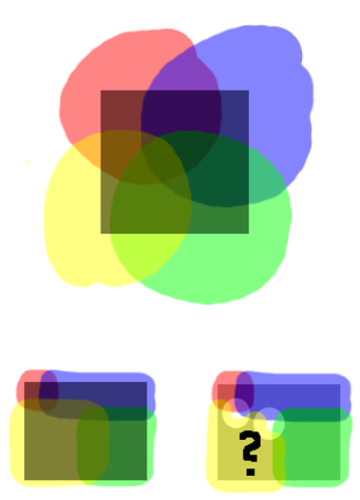 """Lebesgue covering dimension - Below left is a refinement of a cover (above) of a planar shape (dark) so that all points in the shape are contained in at most three sets. Below right is an attempt to refine the cover so that no point would be contained in more than two sets. This fails in the intersection of set borders. Thus, a planar shape isn't """"webby"""" or cannot be covered with """"chains"""", but is in a sense thicker; i.e., its topological dimension must be higher than one."""