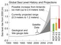 Sea Level Rise.png