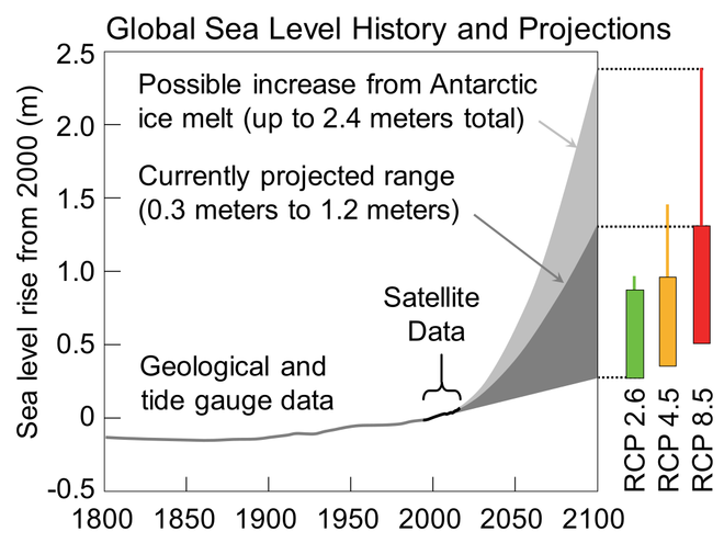 Historical sea level reconstruction and projections up to 2100 published in January 2017 by the U.S. Global Change Research Program for the Fourth National Climate Assessment. Sea Level Rise.png