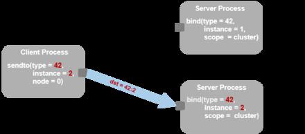 Transparent Inter-process Communication - Wikipedia