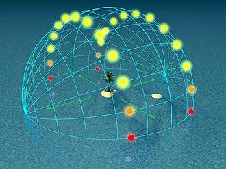 Sun path - Image: Solstice 0