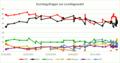 Sonntagsfragen zur Landtagswahl NRW 2012-2017.png