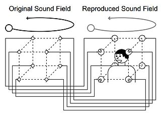 3D sound synthesis - Image: Sound field reproducing system