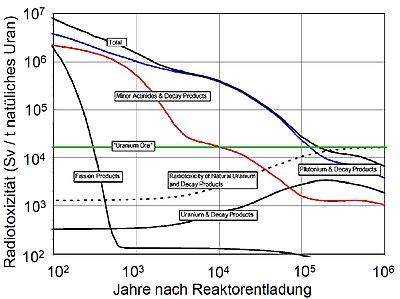 Radioactive Waste Management Nuclear Fuel Cycle