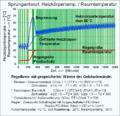 Sprungantwort Heizkörpertemperatur Raumtemperatur mit Energiespeicherung.png