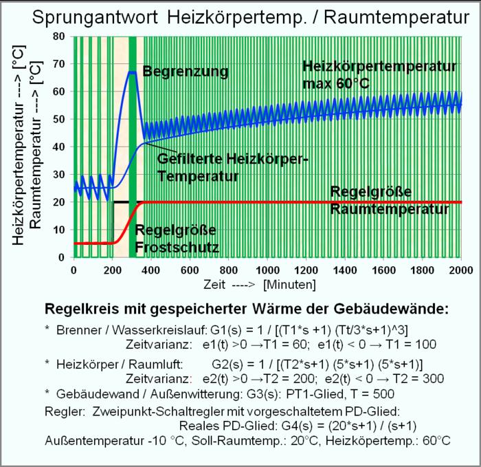 Regelungstechnik - Wikiwand