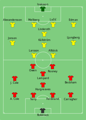 Sweden-England line-up.svg