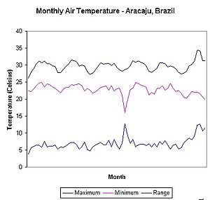 Atmospheric temperature - Average maximum, minimum and range of monthly air temperatures recorded in Aracaju, state of Sergipe, Brazil, between January 2001 and July 2006