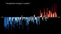 Temperature Bar Chart Africa-Lesotho--1901-2020--2021-07-13.png