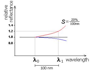 Spectral slope - Illustration of the spectral slope
