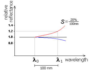 Spectral slope - Wikipedia