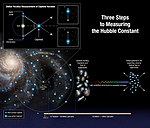 Three steps to the Hubble constant.jpg