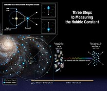 Hubbles law wikipedia three steps to the hubble constant ccuart Choice Image