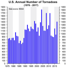 Tornado - Wikipedia