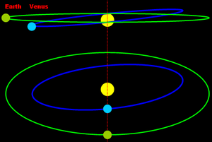 Diagram showing how transits of Venus occur an...