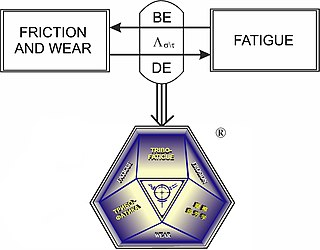 Tribo-fatigue Subdiscipline of mechanics