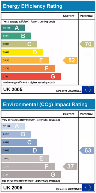 Energy efficiency in British housing - Home energy performance rating charts