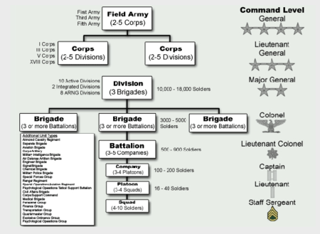 http://upload.wikimedia.org/wikipedia/commons/thumb/b/bc/US_Army_operational_unit_diagram.png/450px-US_Army_operational_unit_diagram.png