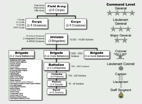 3 states of matter diagram united states army diagram united states army — wikipédia