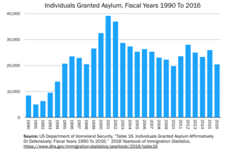 Asylum in the United States Overview of the situation of the right for asylum in the United States of America