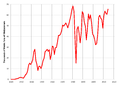 US Molybdenum Production 1920-2014.png