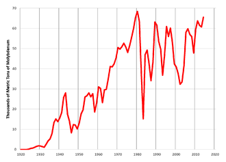 Molybdenum mining in the United States - United States primary molybdenum production, 1920-2014 (date from USGS)