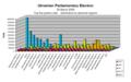 Ukrainian parliamentary election, 2006 (ResultsByRegion).PNG