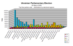 Results by region (Top Five parties)
