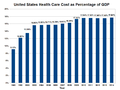 United States Health Care Cost as Percentage of GDP.png