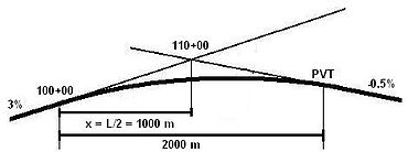 Vertical Curve Example 2.JPG