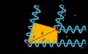 Bragg plane - Ray diagram of Von Laue formulation