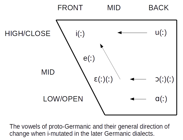 Vowels of proto-Germanic and general change when i-mutated