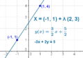 Wiki linearna funkcija par1.png