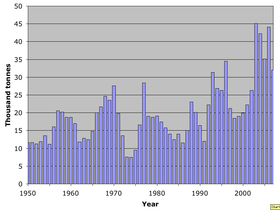 World catch Dungeness crab 1950–2007.png