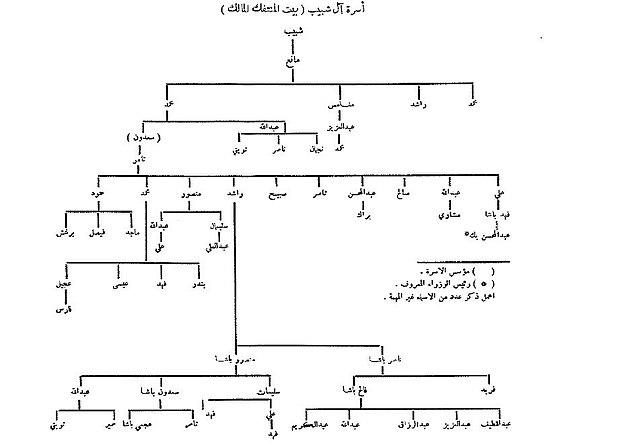 شجرة عنزة pdf