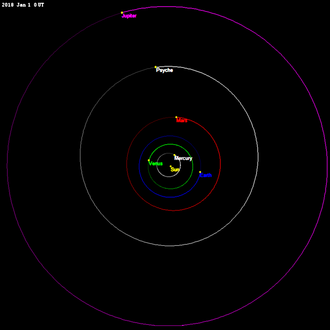 16 Psyche - The orbit of Psyche is near circular, between Mars and Jupiter