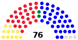 2012-2016 State Great Khural Seat Composition.svg