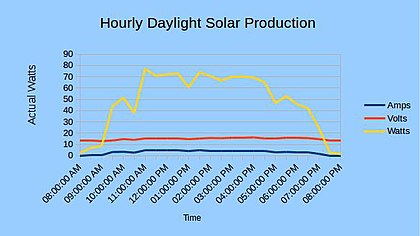 Actual output in volts, amps, and wattage from a 100 Watt Solar module in August.jpg