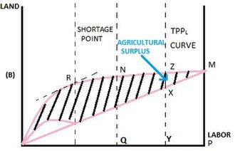 Fei–Ranis model of economic growth - Agricultural surplus in the dual economy of Fei and Ranis