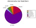 Altersstruktur Bern.png