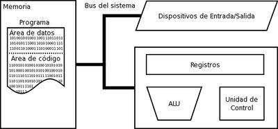 Modelo básico de la arquitectura de von Neumann, en la que se basan todos los ordenadores modernos