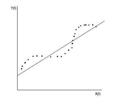e-TA 6: Autocorrelation, ARCH, and Heteroscedasticity