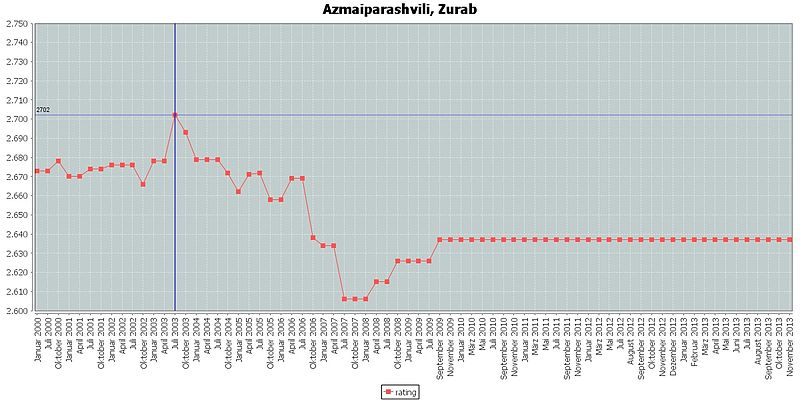 Azmaiparashvili, Zurab rating.jpg