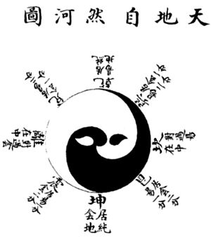Bagua - Bagua diagram from Zhao Huiqian's (趙撝謙) Liushu benyi (六書本義, 1370s).