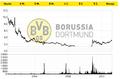 Borussia Dortmund GmbH & Co. KGaA (Net Sales).png