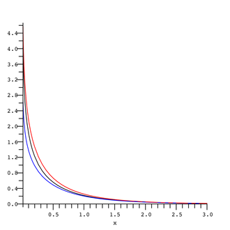 Exponential integral - Image: Bracketing E1