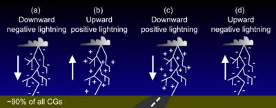 Positive lightning vs negative lightning